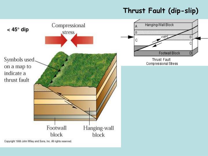 Thrust Fault (dip-slip)