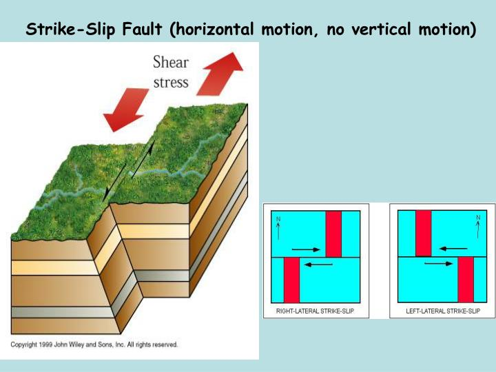 Strike-Slip Fault (horizontal motion, no vertical motion)