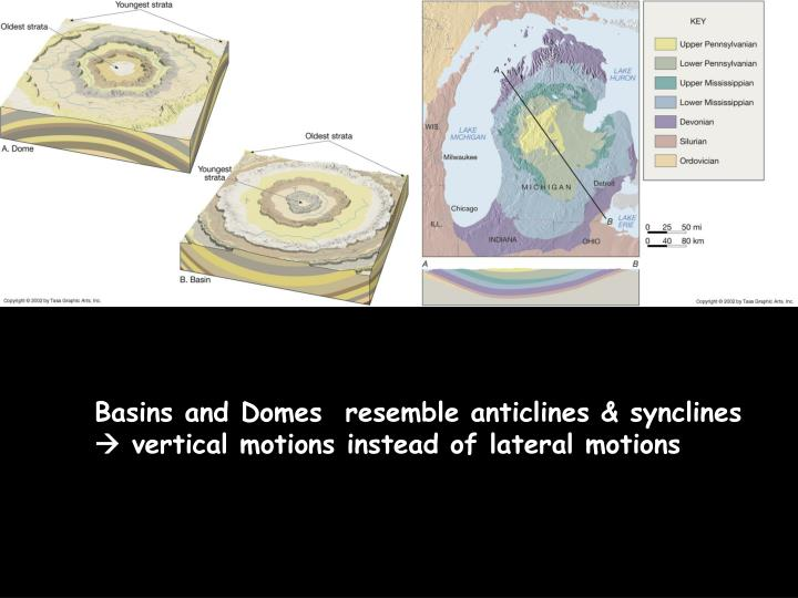 Basins and Domes  resemble anticlines & synclines