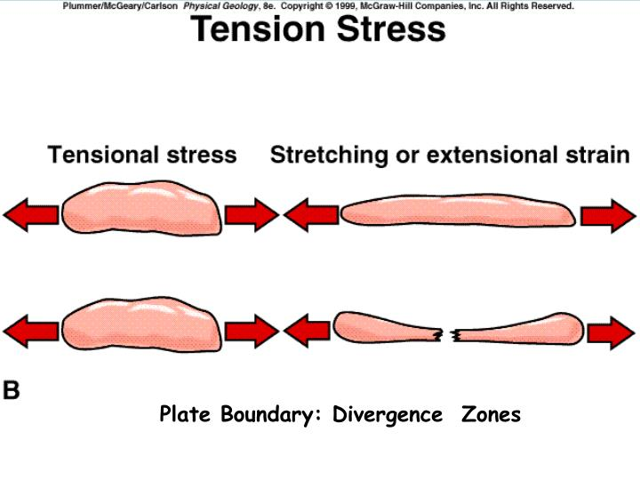 Plate Boundary: Divergence  Zones