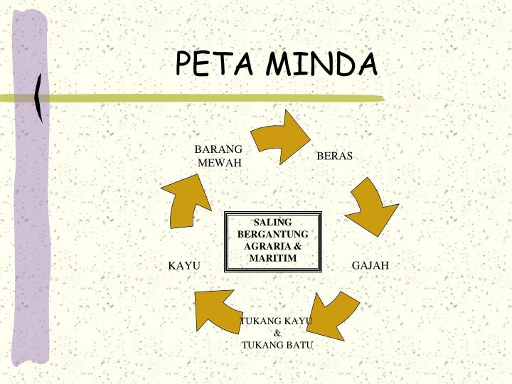 PETA MINDA