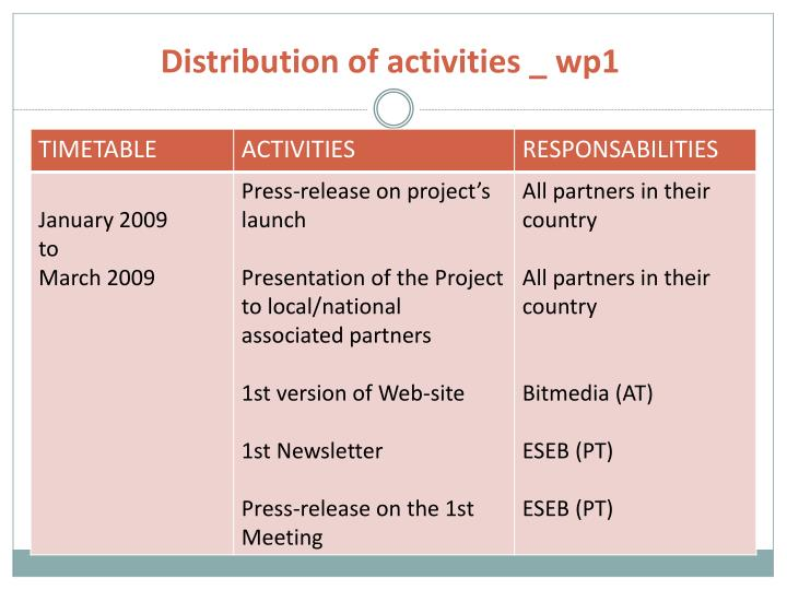 Distribution of activities _ wp1