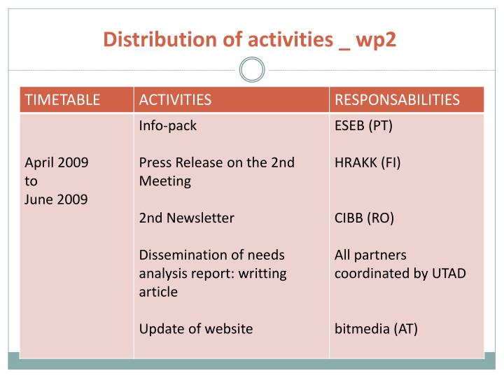 Distribution of activities _ wp2