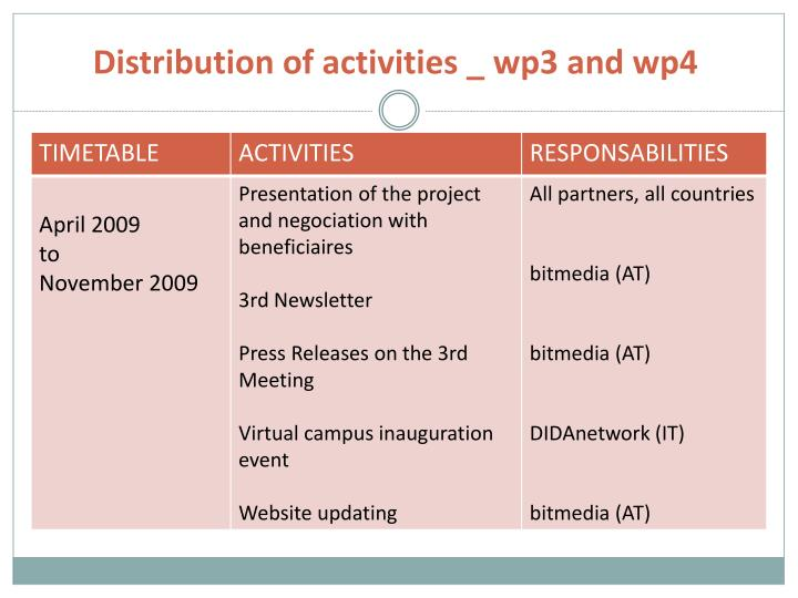 Distribution of activities _ wp3 and wp4