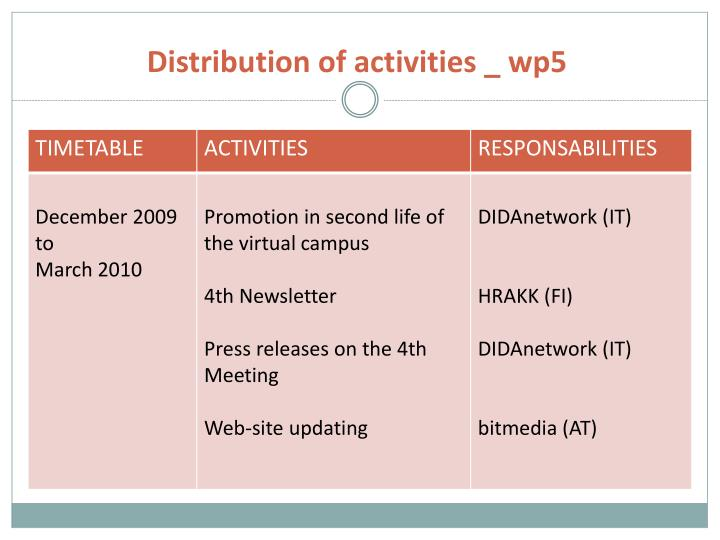 Distribution of activities _ wp5