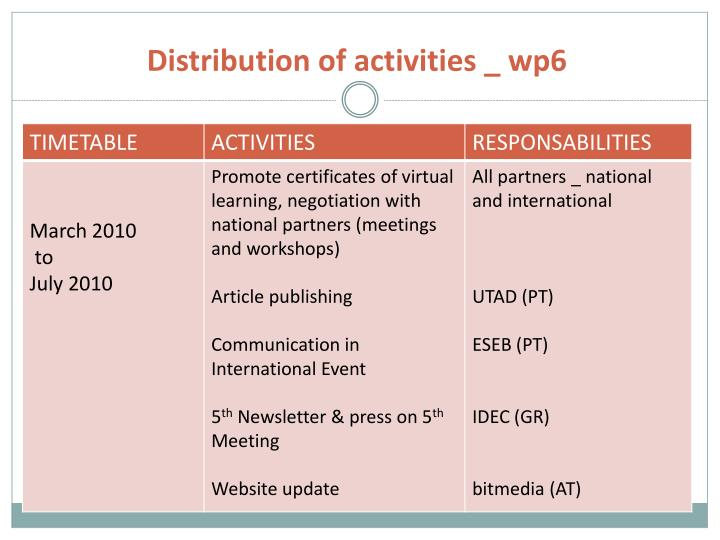 Distribution of activities _ wp6