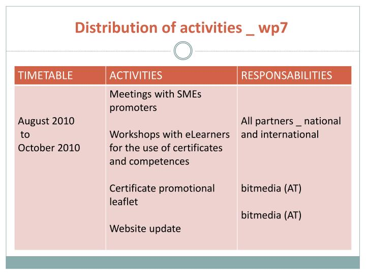 Distribution of activities _ wp7