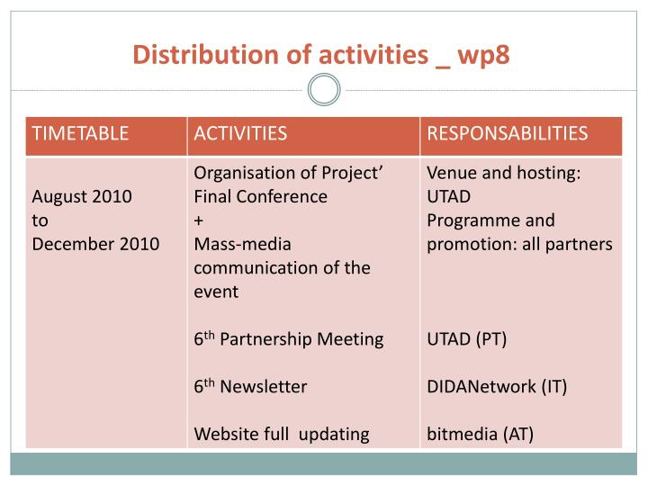 Distribution of activities _ wp8