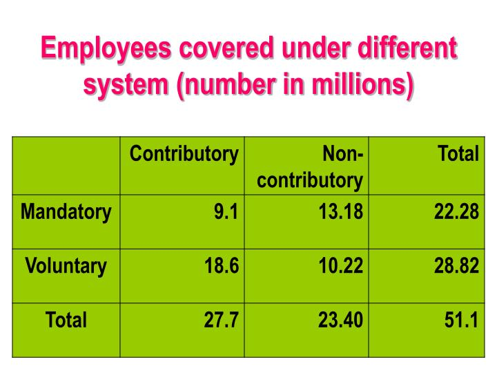 Employees covered under different system (number in millions)