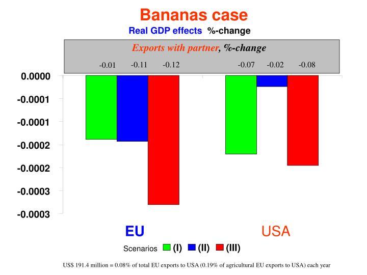 Bananas case