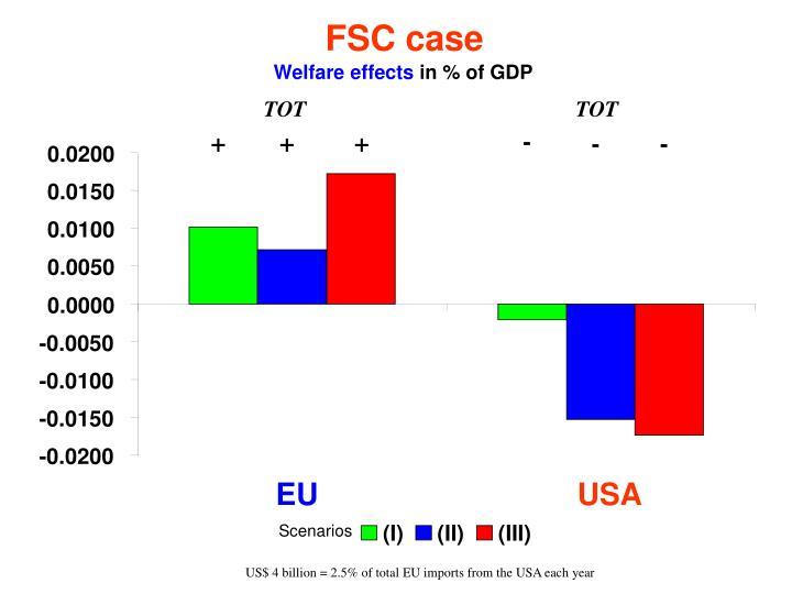 FSC case