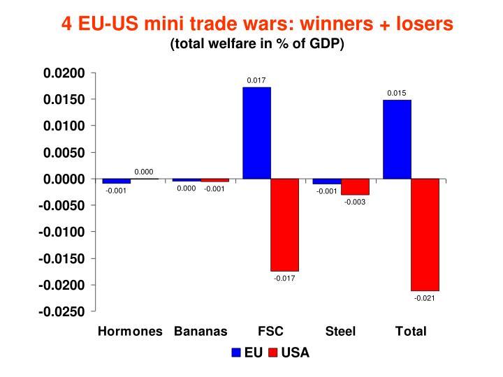 4 EU-US mini trade wars: winners + losers