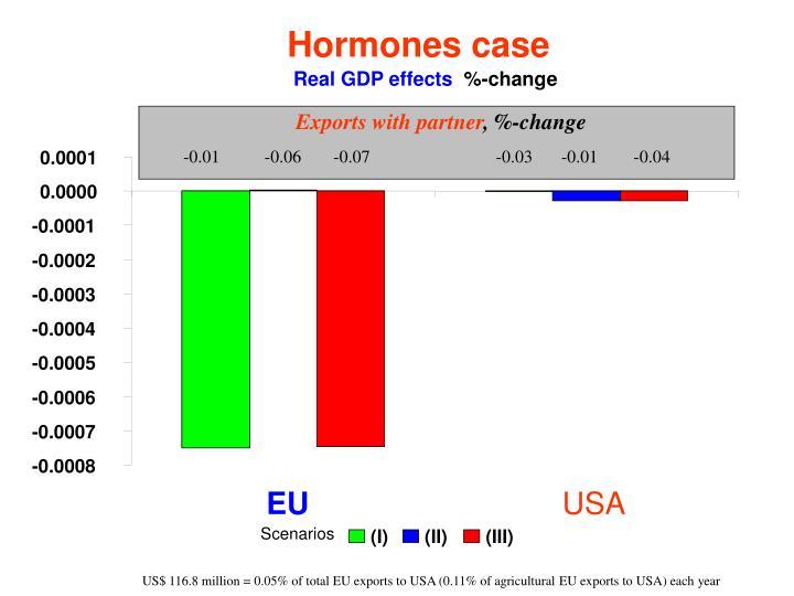 Hormones case