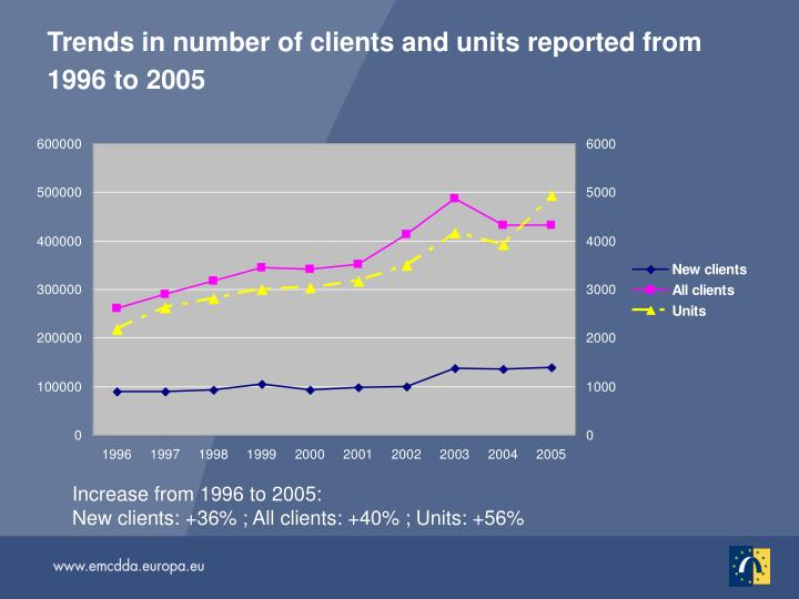 Trends in number of clients and units reported from 1996 to 2005