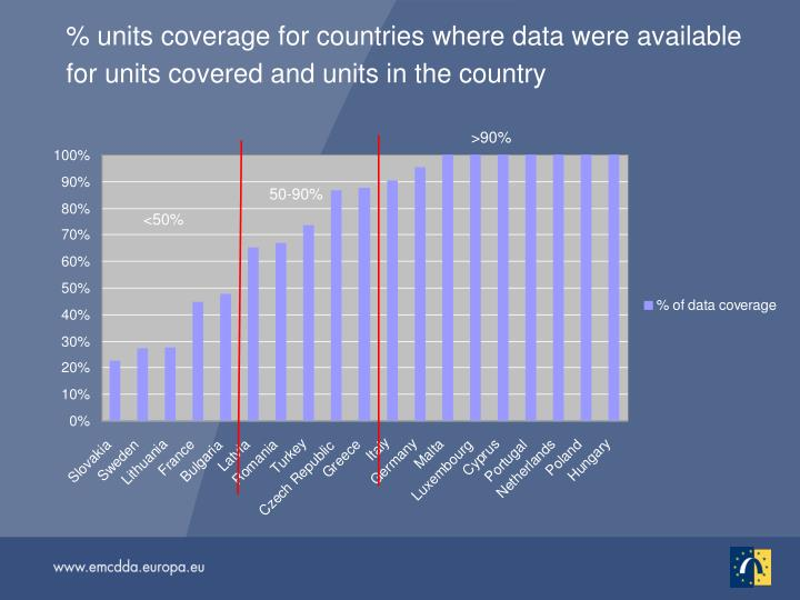 % units coverage for countries where data were available for units covered and units in the country