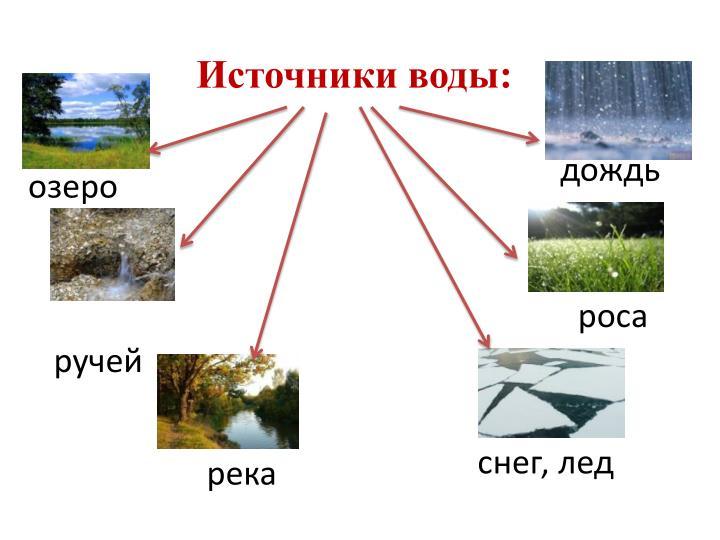 Источники воды: