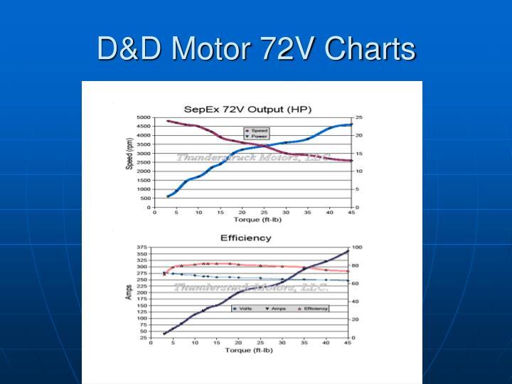 D&D Motor 72V Charts