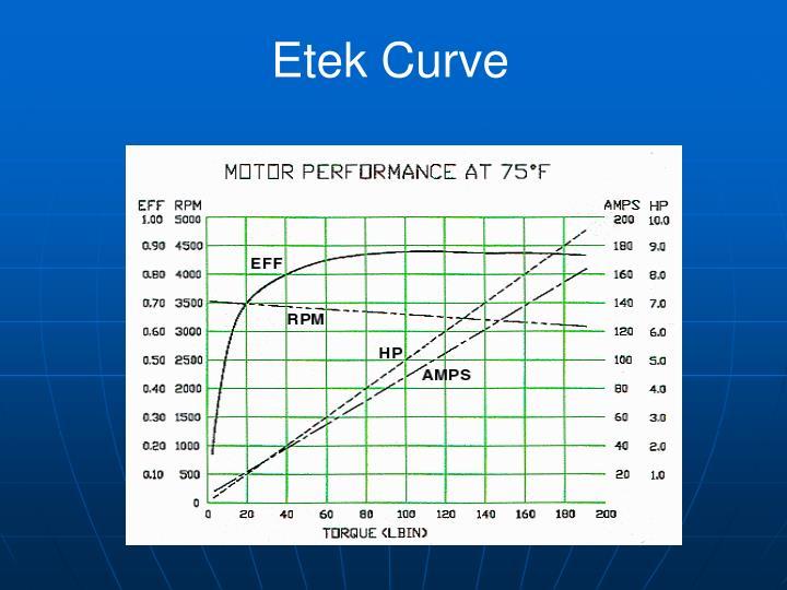 Etek Curve