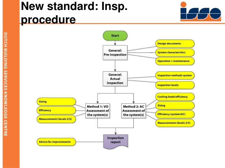 New standard: Insp.