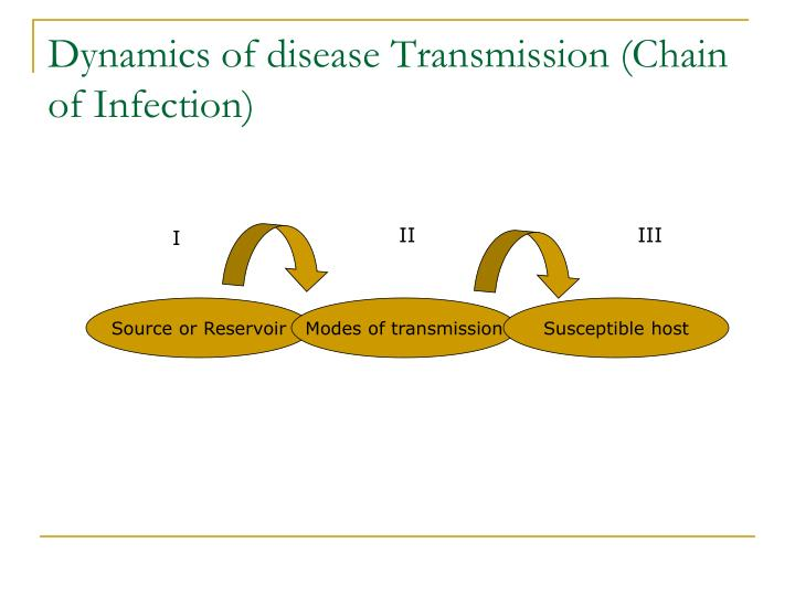 Dynamics of disease Transmission (Chain of Infection)