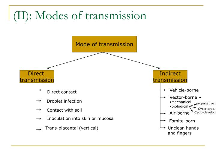 Mode of transmission