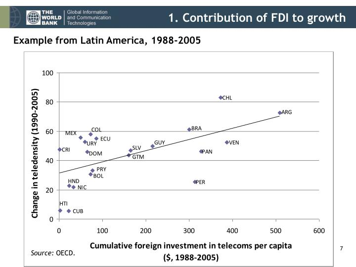 1. Contribution of FDI to growth