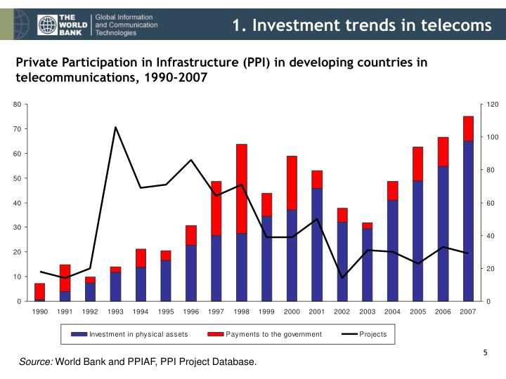 1. Investment trends in telecoms