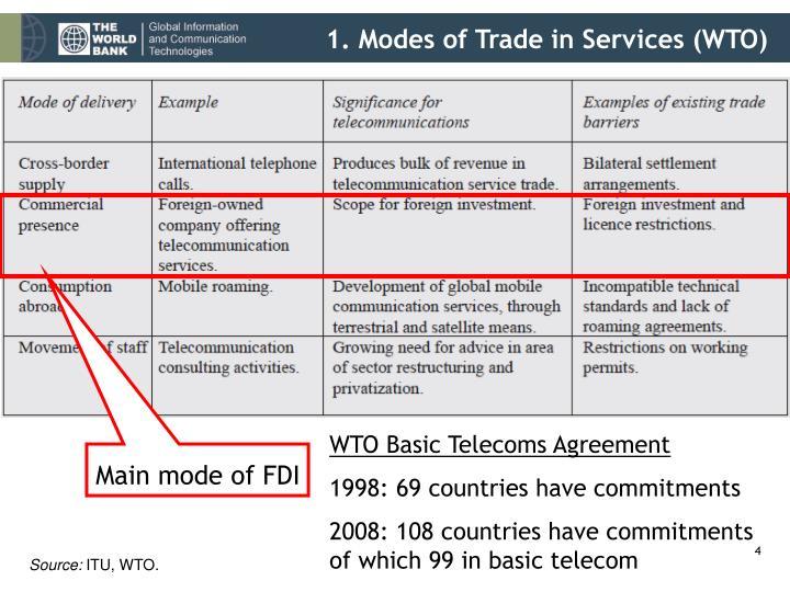 Main mode of FDI