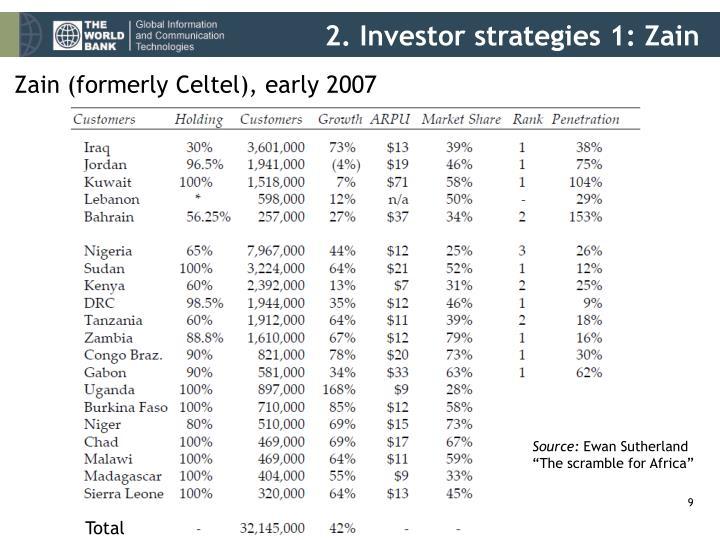 2. Investor strategies 1: Zain