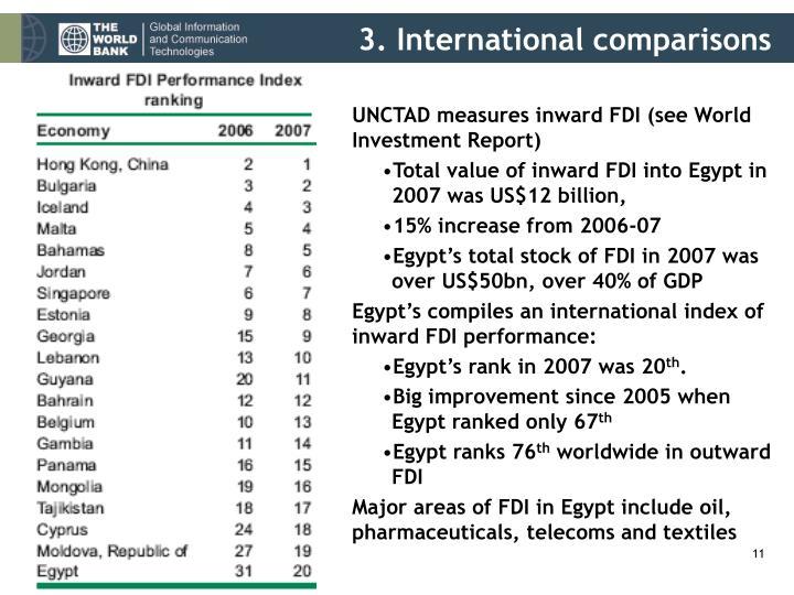 3. International comparisons