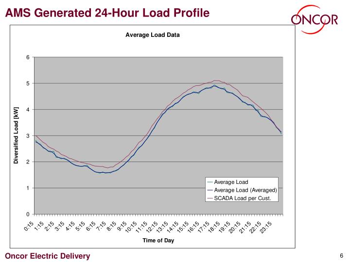 AMS Generated 24-Hour Load Profile