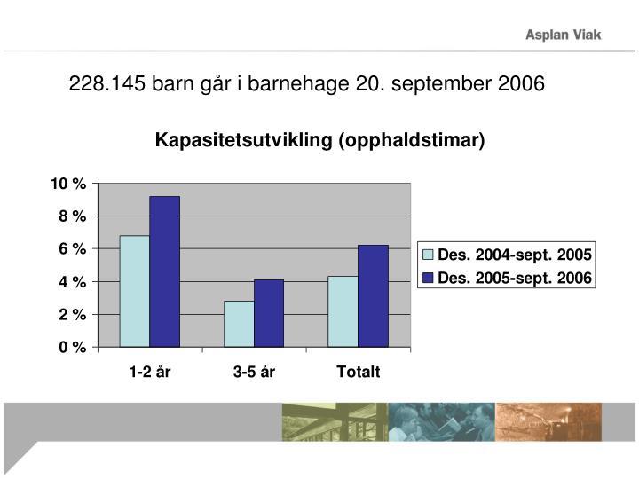228.145 barn går i barnehage 20. september 2006