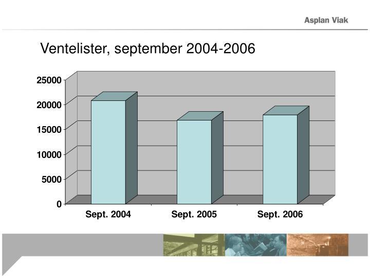 Ventelister, september 2004-2006