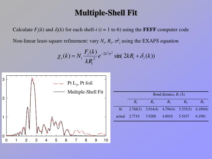 Multiple-Shell Fit