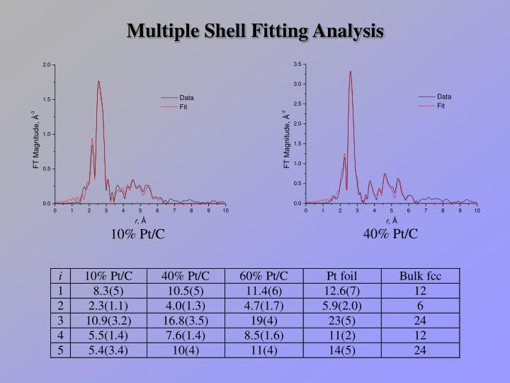 Multiple Shell Fitting Analysis