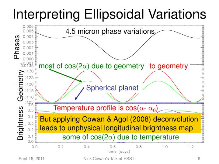 Interpreting Ellipsoidal Variations