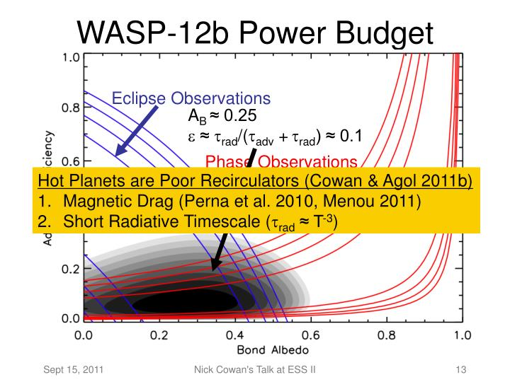 WASP-12b Power Budget