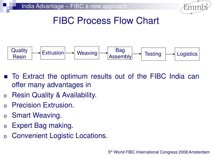 India Advantage – FIBC a new approach