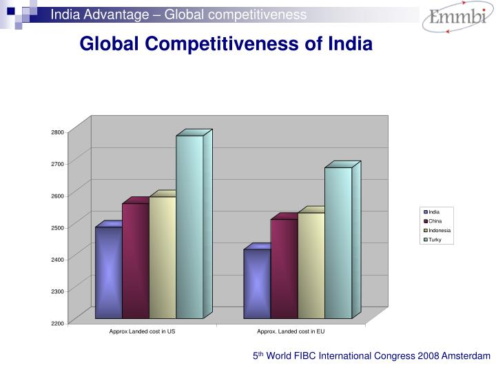 India Advantage – Global competitiveness