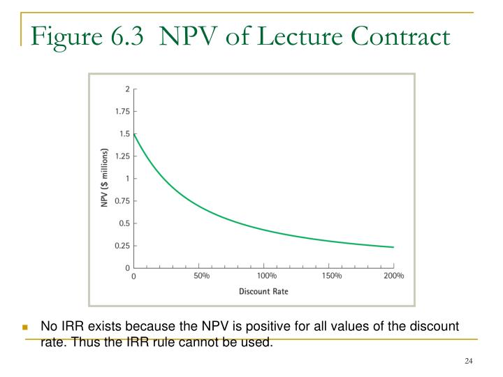Figure 6.3  NPV of Lecture Contract