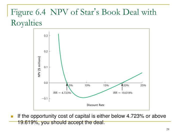 Figure 6.4  NPV of Star