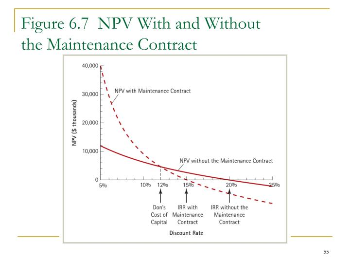 Figure 6.7  NPV With and Without
