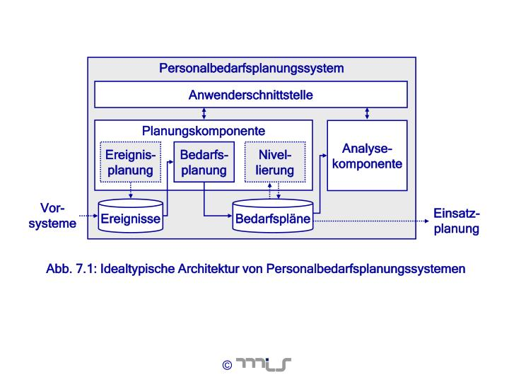 Personalbedarfsplanungssystem