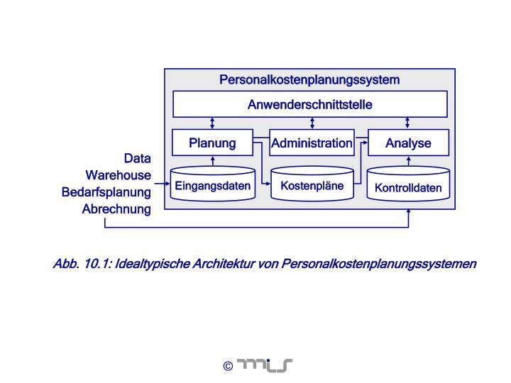 Personalkostenplanungssystem
