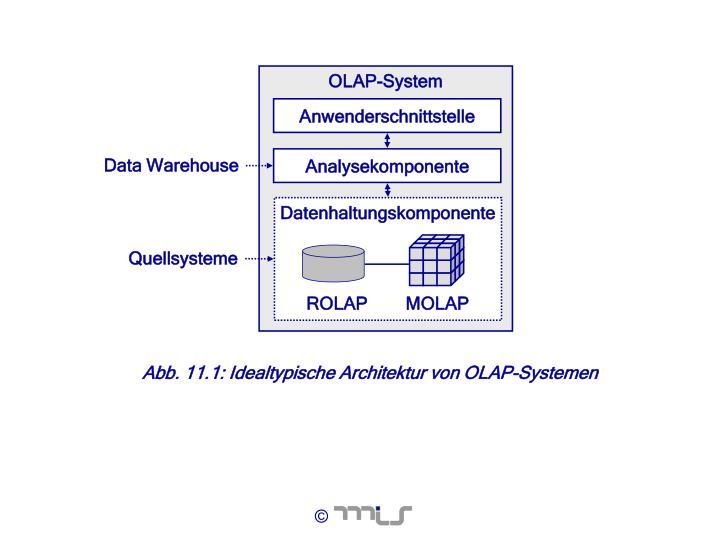 OLAP-System