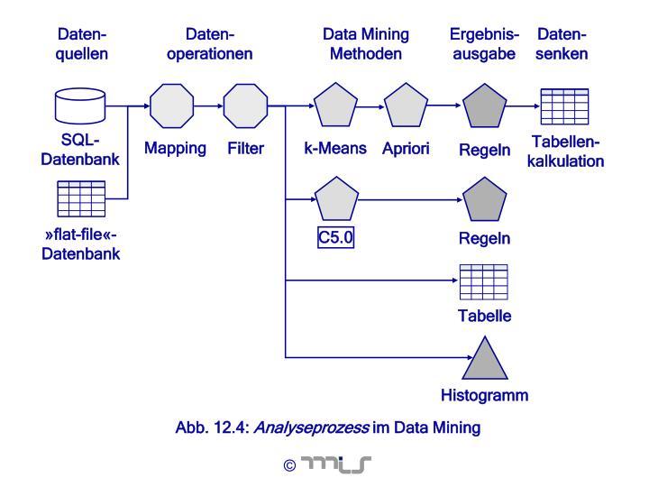 Daten-