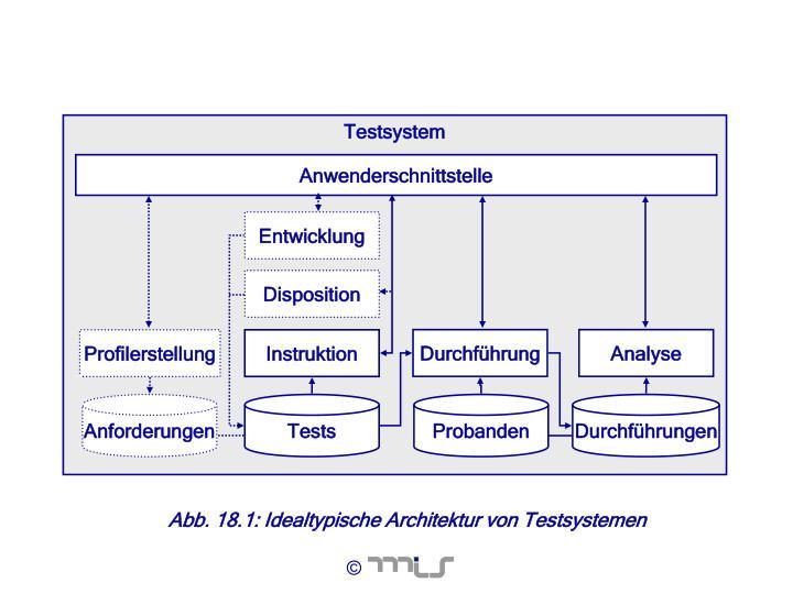 Testsystem