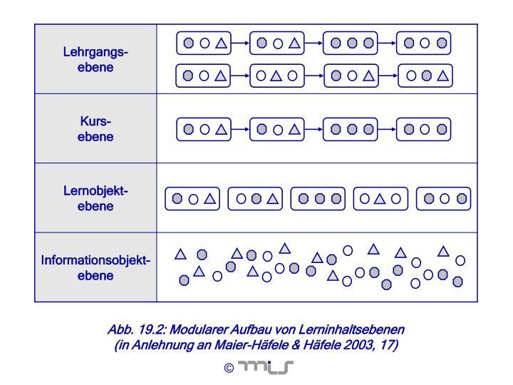 Abb. 19.2: Modularer Aufbau von Lerninhaltsebenen