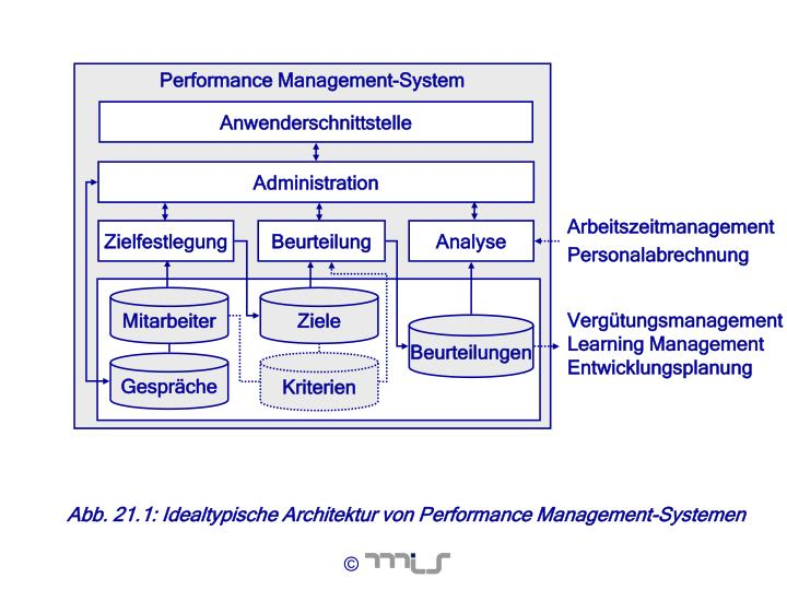 Performance Management-System