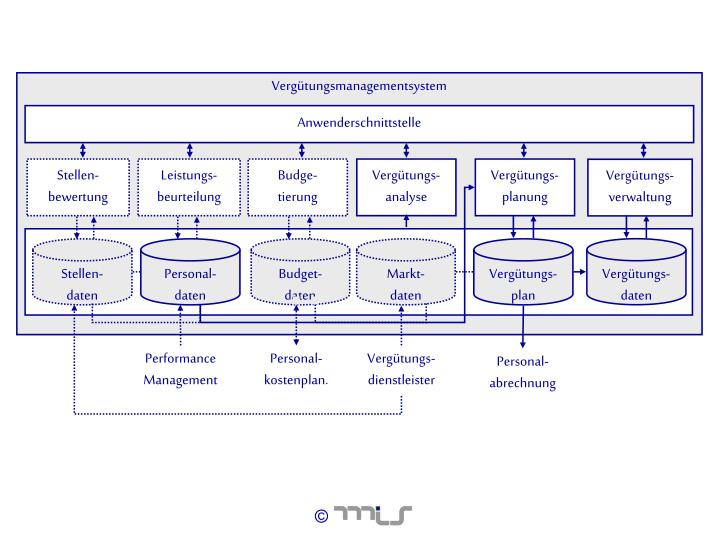 Vergütungsmanagementsystem